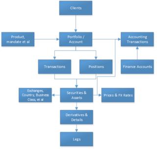 outline datamodel